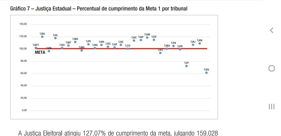 meta-1-justica-estadual-tabela CNJ RECONHECE O DESEMPENHO DO PJBA NO CUMPRIMENTO DA META 1 – PRODUTIVIDADE E ESTOQUE DE PROCESSOS