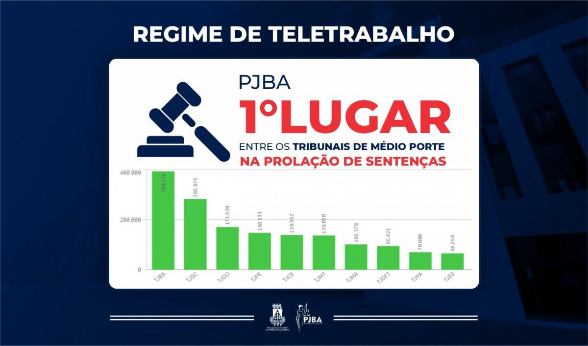 pja-100milhoes-economia PJBA ocupa o primeiro lugar entre os tribunais de médio porte na prolação de sentenças durante período de teletrabalho