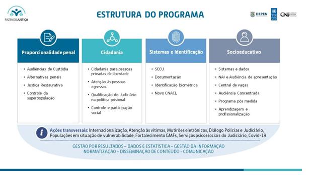 Estrutura-do-Programa FAZENDO JUSTIÇA
